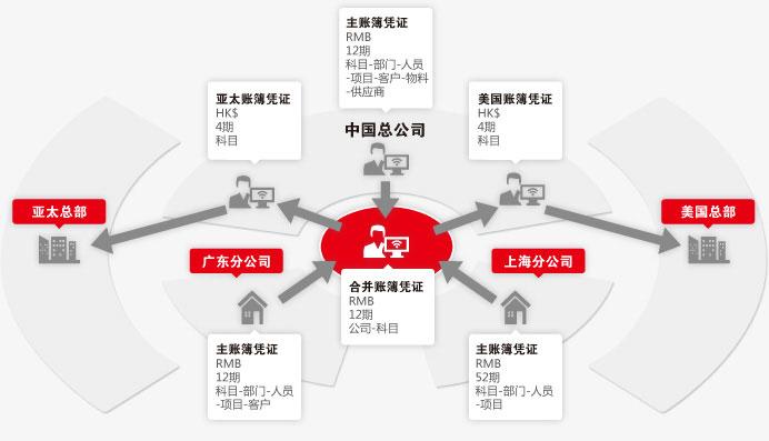 存货组织结构图